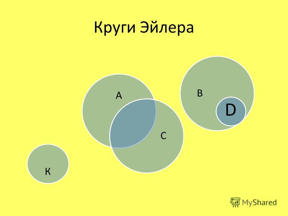 Круги Эйлера А С К В D