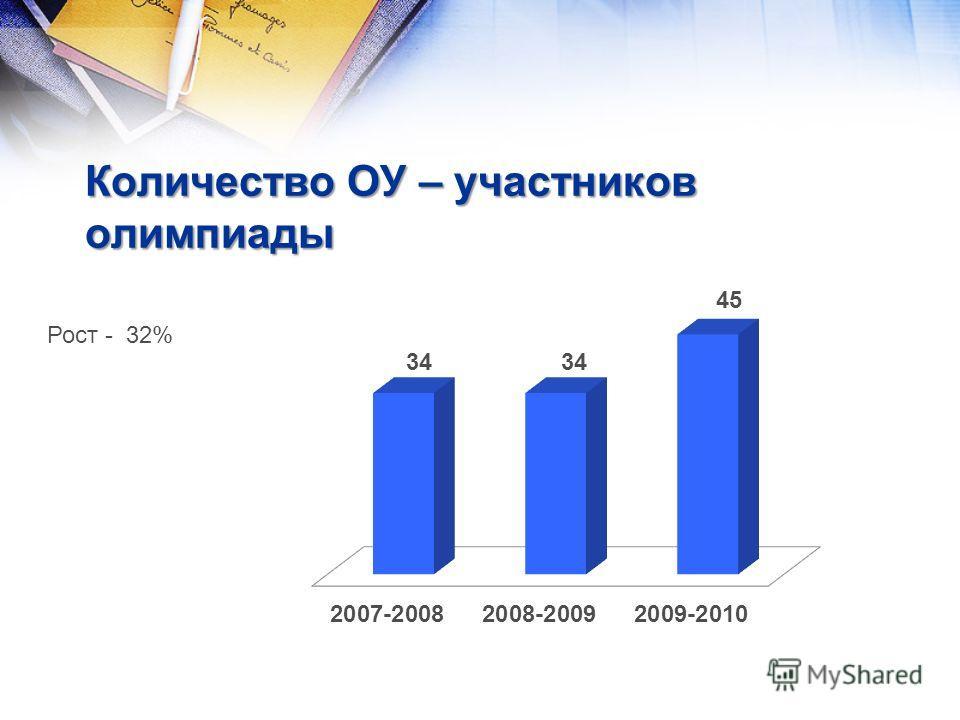Количество ОУ – участников олимпиады Рост - 32%