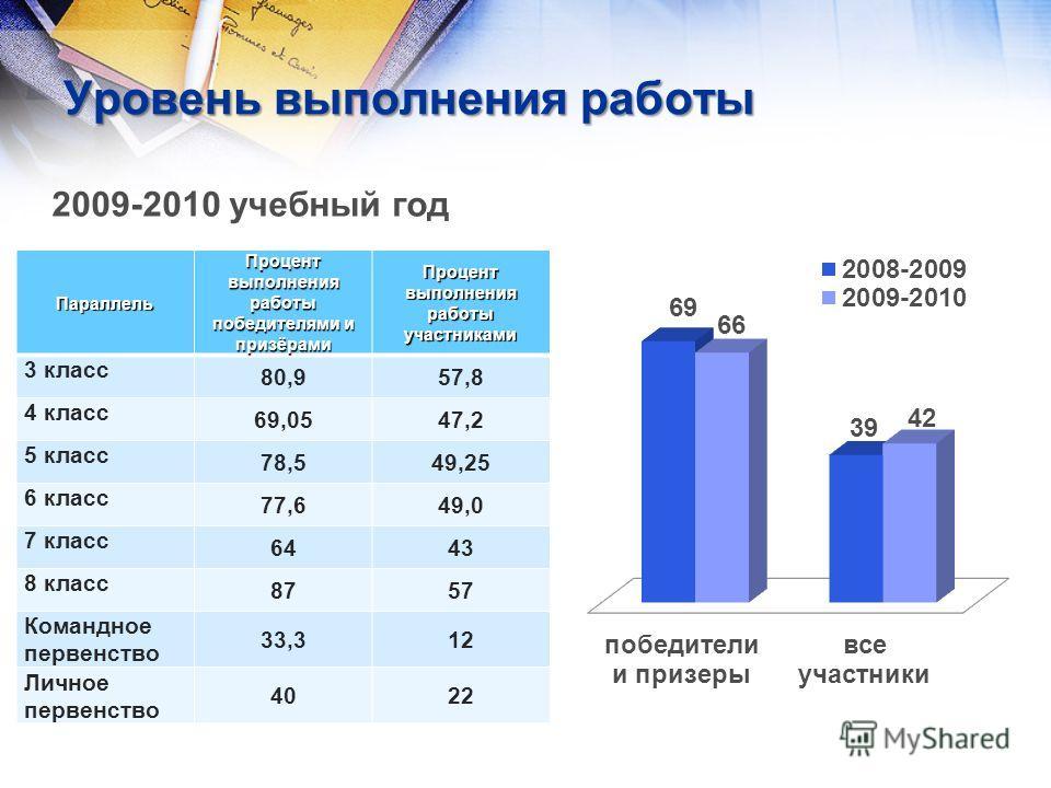 Уровень выполнения работы 2009-2010 учебный годПараллель Процент выполнения работы победителями и призёрами Процент выполнения работы участниками 3 класс 80,957,8 4 класс 69,0547,2 5 класс 78,549,25 6 класс 77,649,0 7 класс 6443 8 класс 8757 Командно