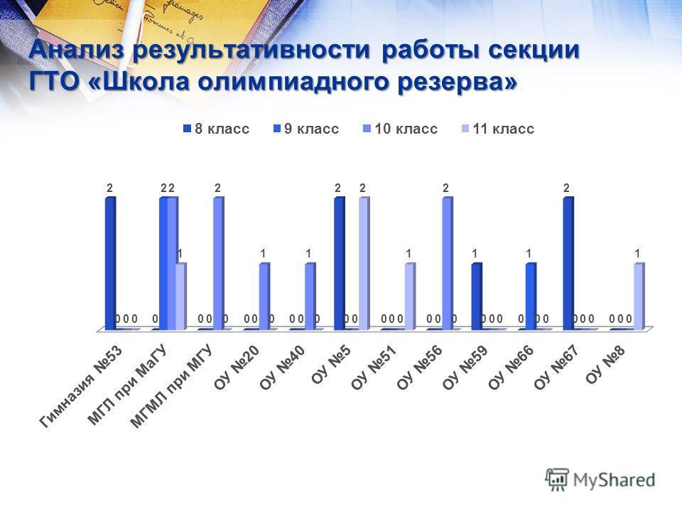 Анализ результативности работы секции ГТО «Школа олимпиадного резерва»
