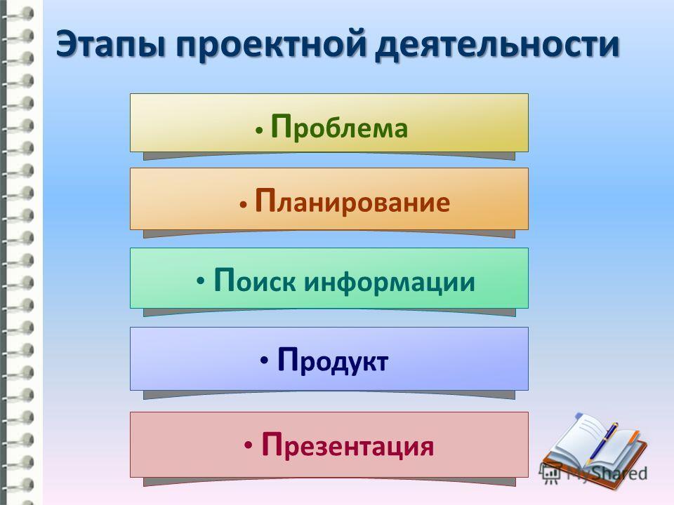 П оиск информации П ланирование П роблема П родукт Этапы проектной деятельности П резентация