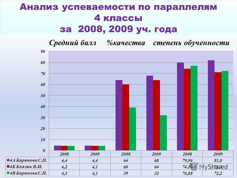 Анализ успеваемости по параллелям 4 классы за 2008, 2009 уч. года Анализ успеваемости по параллелям 4 классы за 2008, 2009 уч. года