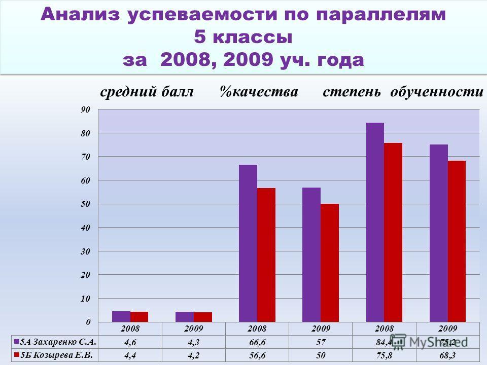 Анализ успеваемости по параллелям 5 классы за 2008, 2009 уч. года Анализ успеваемости по параллелям 5 классы за 2008, 2009 уч. года