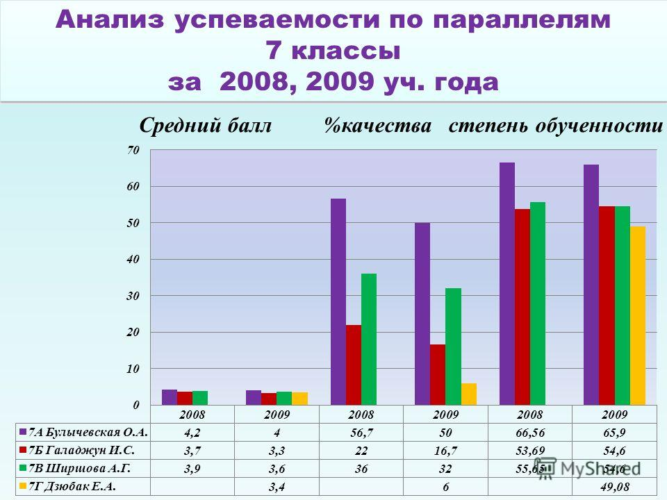 Анализ успеваемости по параллелям 7 классы за 2008, 2009 уч. года Анализ успеваемости по параллелям 7 классы за 2008, 2009 уч. года