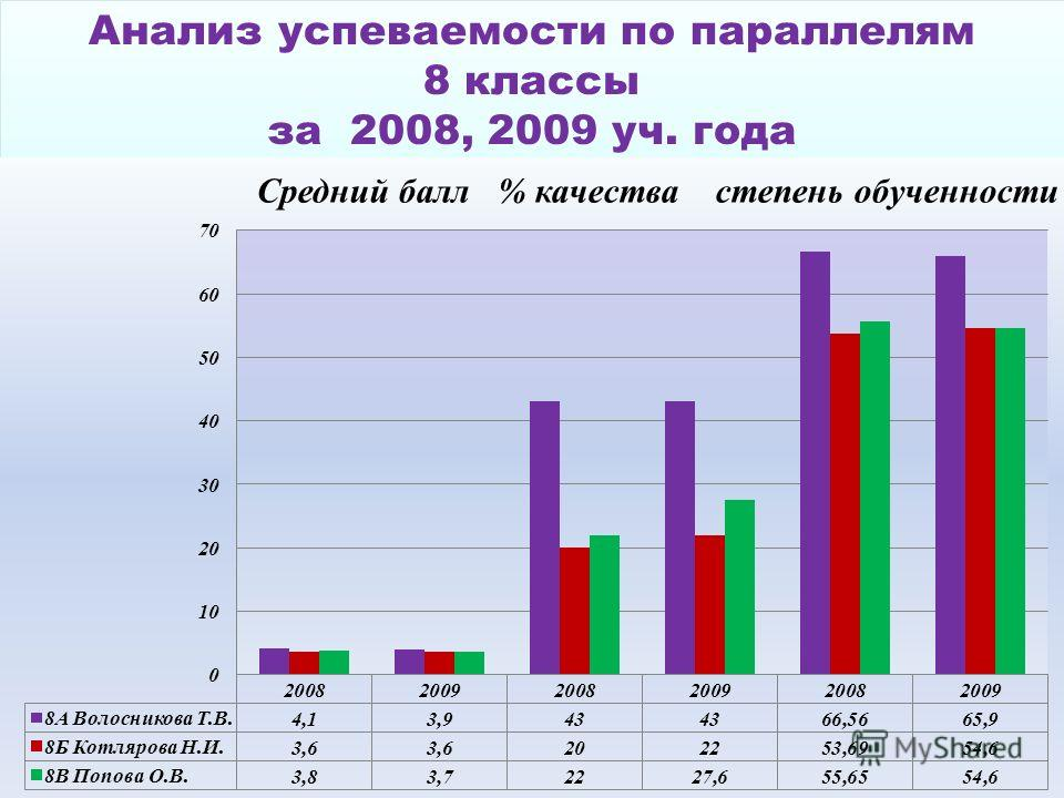 Анализ успеваемости по параллелям 8 классы за 2008, 2009 уч. года Анализ успеваемости по параллелям 8 классы за 2008, 2009 уч. года