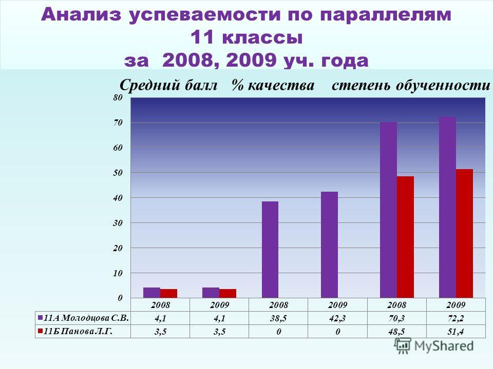 Анализ успеваемости по параллелям 11 классы за 2008, 2009 уч. года Анализ успеваемости по параллелям 11 классы за 2008, 2009 уч. года
