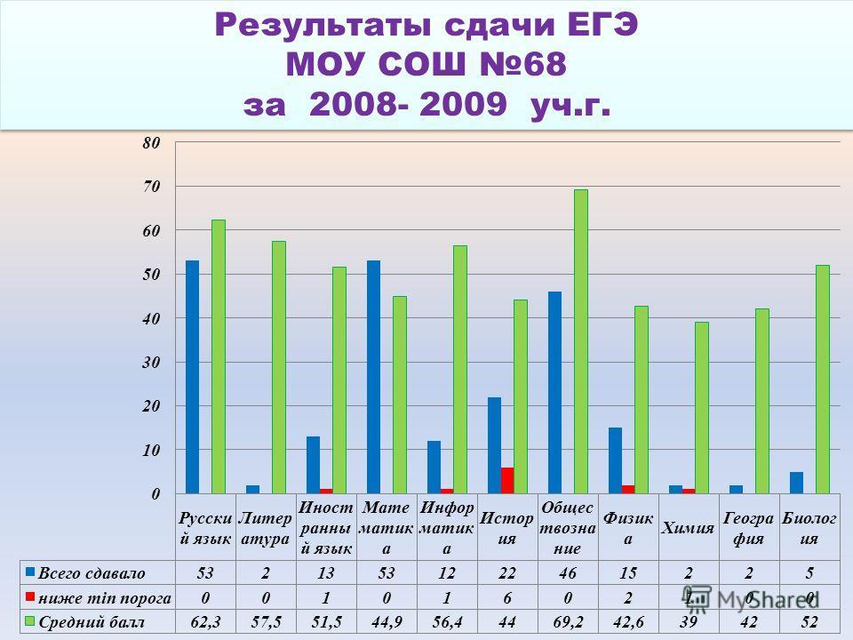 Результаты сдачи ЕГЭ МОУ СОШ 68 за 2008- 2009 уч.г. Результаты сдачи ЕГЭ МОУ СОШ 68 за 2008- 2009 уч.г.