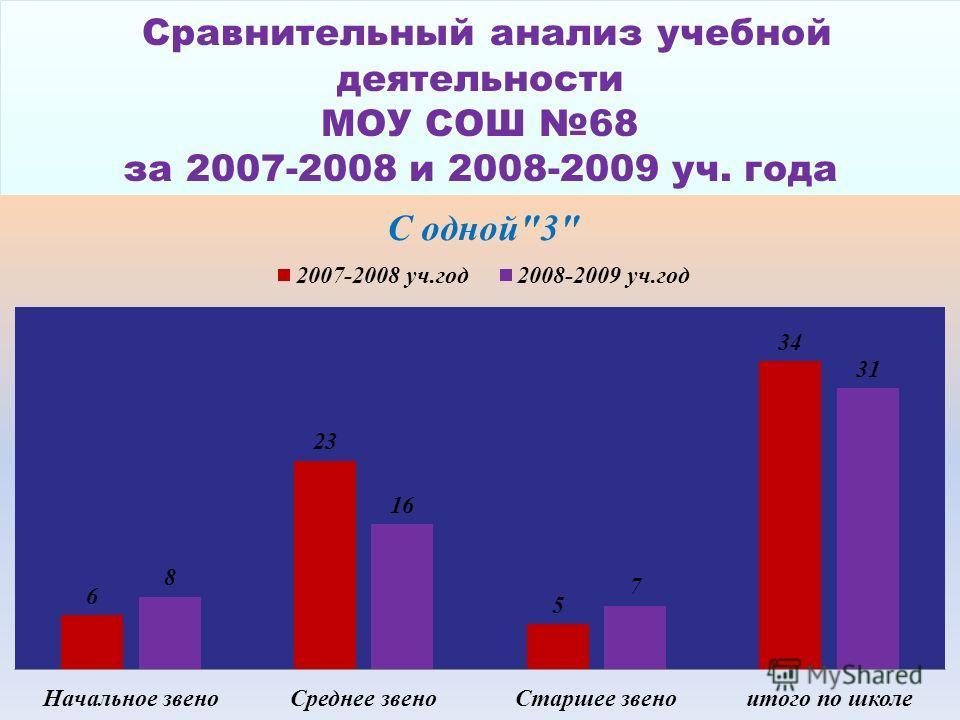 Сравнительный анализ учебной деятельности МОУ СОШ 68 за 2007-2008 и 2008-2009 уч. года Сравнительный анализ учебной деятельности МОУ СОШ 68 за 2007-2008 и 2008-2009 уч. года