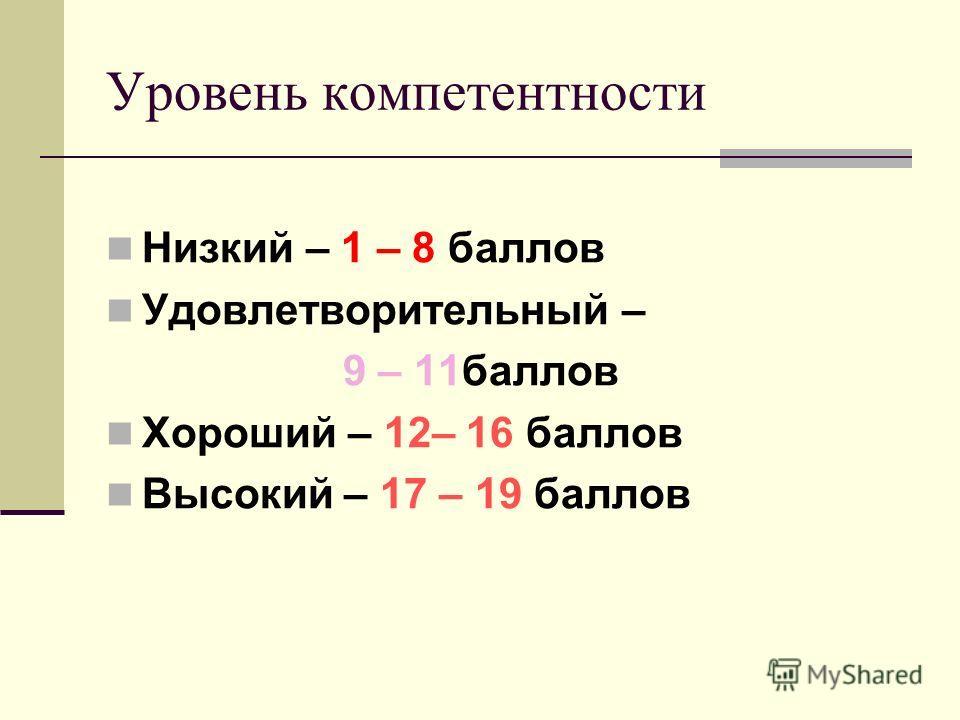 Уровень компетентности Низкий – 1 – 8 баллов Удовлетворительный – 9 – 11баллов Хороший – 12– 16 баллов Высокий – 17 – 19 баллов