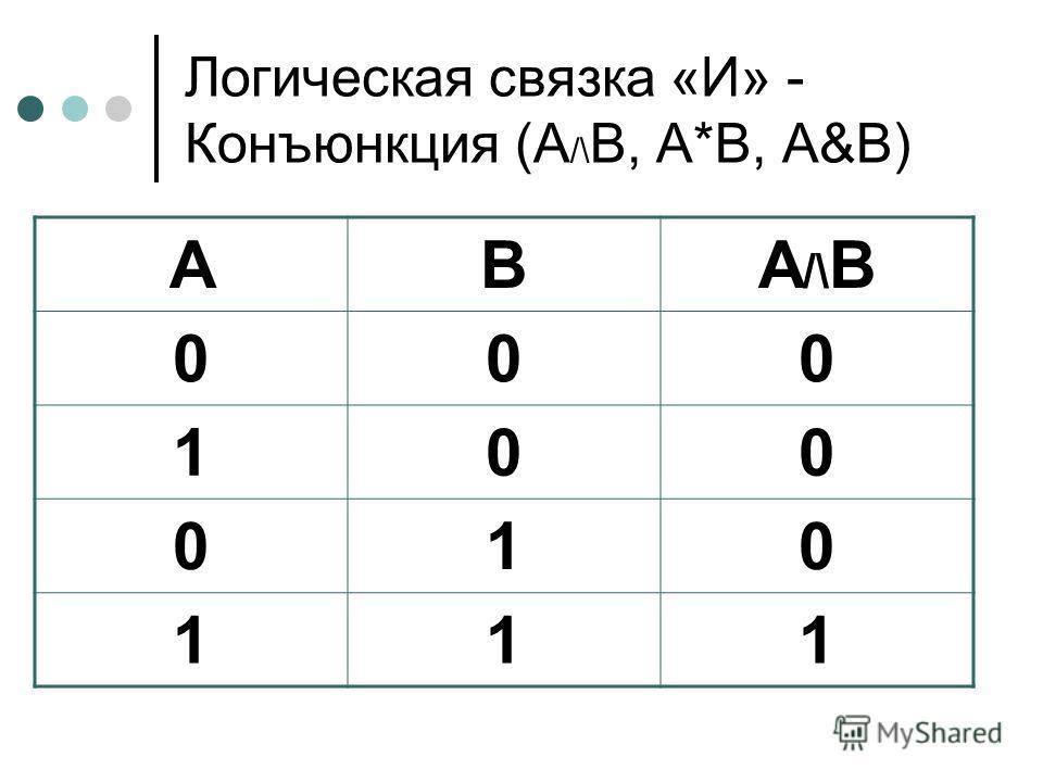 Логическая связка «И» - Конъюнкция (А /\ В, А*В, А&В) АВА/\ВА/\В 000 100 010 111