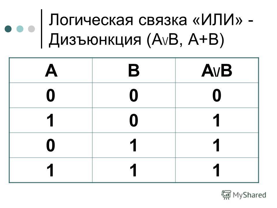 Логическая связка «ИЛИ» - Дизъюнкция (А \/ В, А+В) АВА\/ВА\/В 000 101 011 111