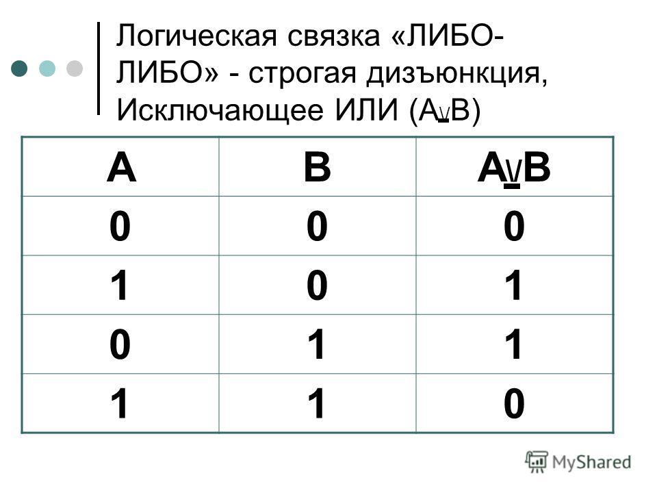 Логическая связка «ЛИБО- ЛИБО» - строгая дизъюнкция, Исключающее ИЛИ (А \/ В) АВА\/ВА\/В 000 101 011 110