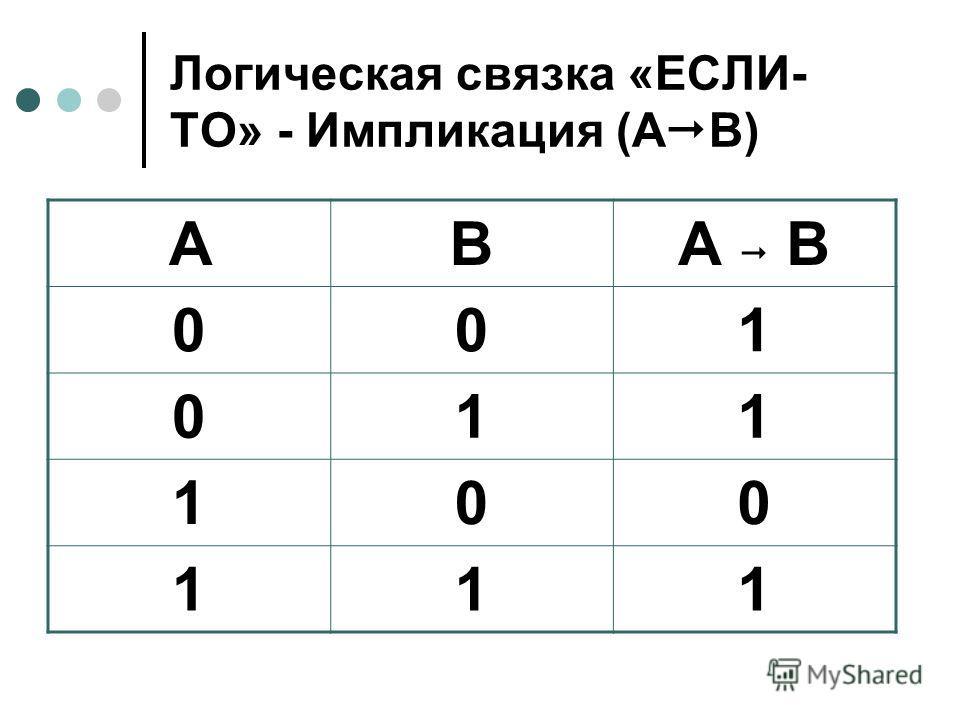 Логическая связка «ЕСЛИ- ТО» - Импликация (А В) АВА В 001 011 100 111