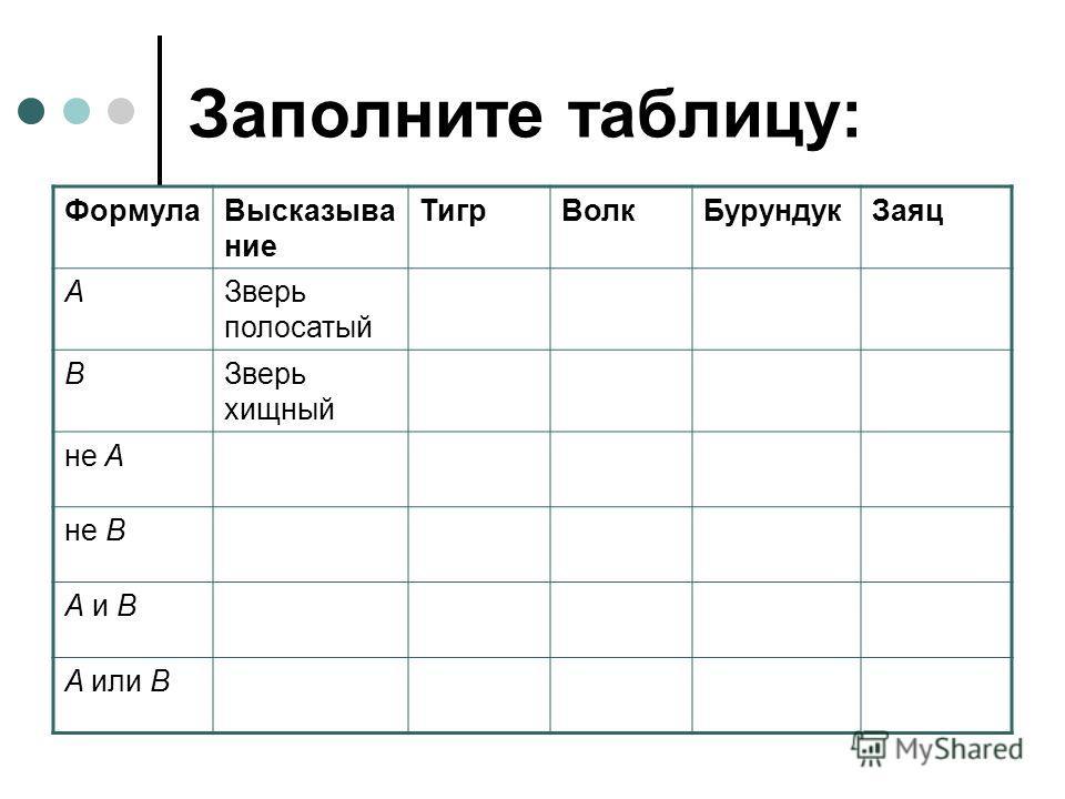 Заполните таблицу: ФормулаВысказыва ние ТигрВолкБурундукЗаяц AЗверь полосатый BЗверь хищный не A не B A и B A или B