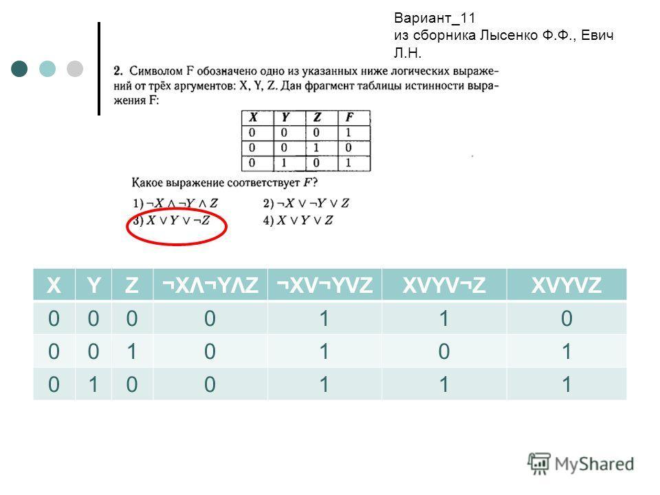 XYZ¬XΛ¬YΛZ¬XV¬YVZXVYV¬ZXVYVZ 0000110 0010101 0100111 Вариант_11 из сборника Лысенко Ф.Ф., Евич Л.Н.