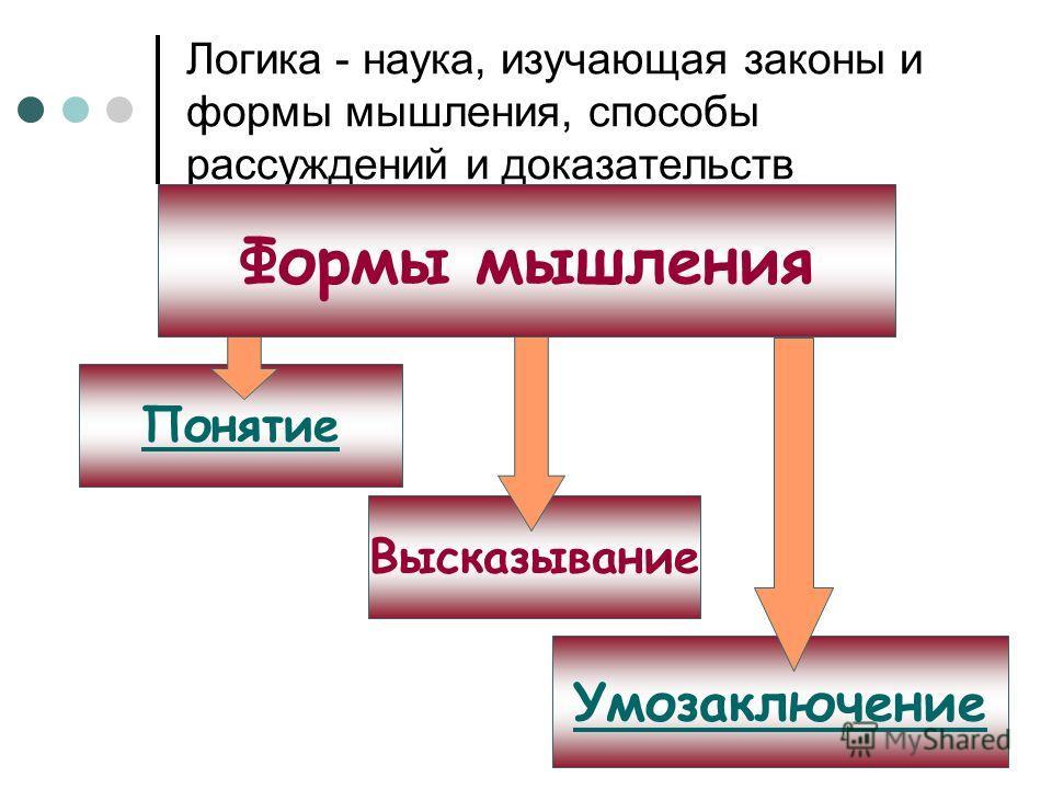 Логика - наука, изучающая законы и формы мышления, способы рассуждений и доказательств Понятие Умозаключение Высказывание Формы мышления