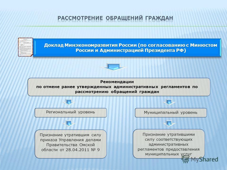Доклад Минэкономразвития России (по согласованию с Минюстом России и Администрацией Президента РФ) Региональный уровень Рекомендации по отмене ранее утвержденных административных регламентов по рассмотрению обращений граждан Муниципальный уровень При