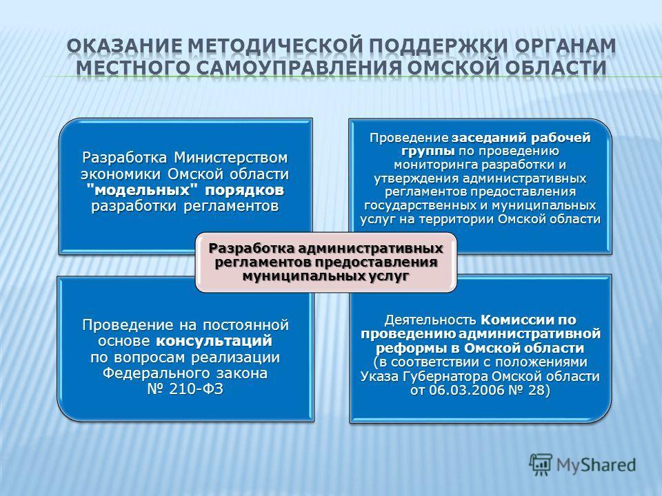 Разработка Министерством экономики Омской области модельных порядков разработки регламентов Разработка Министерством экономики Омской области