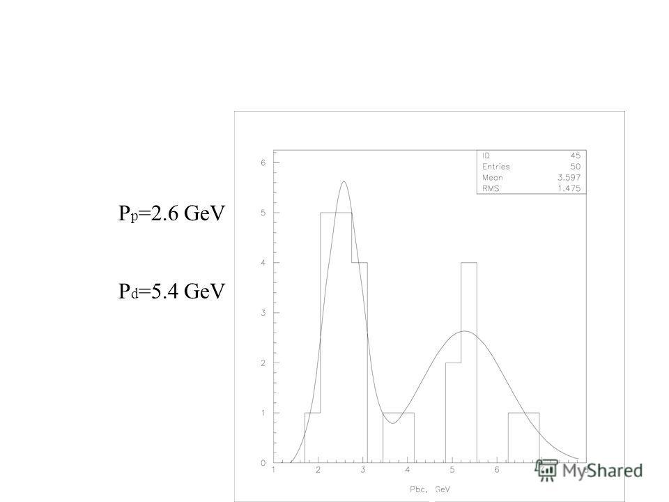 Аппроксимация экспериментальных данных однозарядных фрагментов P p =2.6 GeV P d =5.4 GeV A