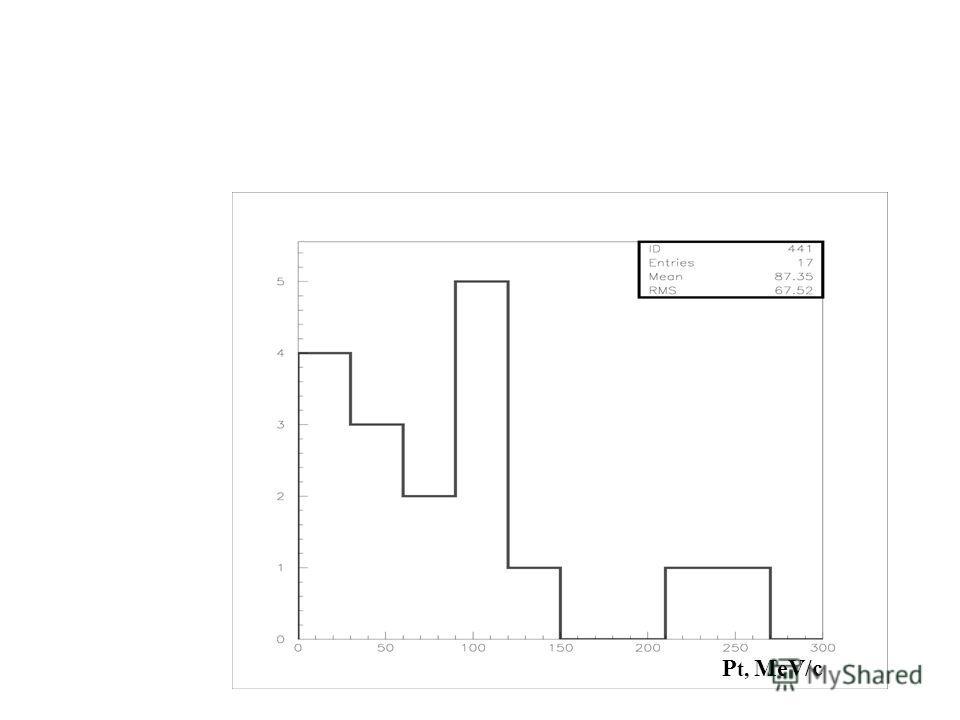 Распределение по поперечным импульсам p P t, MeV/c