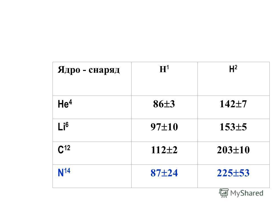 Средние поперечные импульсы фрагментов ядер в л.с. (в МэВ/с) Ядро - снаряд H1H1 H2H2 He 4 86 3142 7 Li 6 97 10153 5 C 12 112 2203 10 N 14 87 24225 53