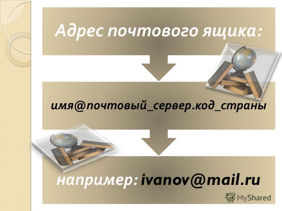 например : ivanov@mail.ru имя @ почтовый _ сервер. код _ страны Адрес почтового ящика :