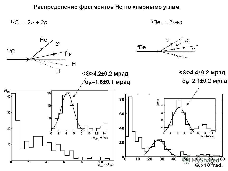 Распределение фрагментов He по «парным» углам 9 Be 2 +n 10 С 2 + 2p Θ 9 Be σ Θ =2.1±0.2 мрад 4.4±0.2 мрад Θ 10 C He H H σ Θ =1.6±0.1 мрад 4.2±0.2 мрад n