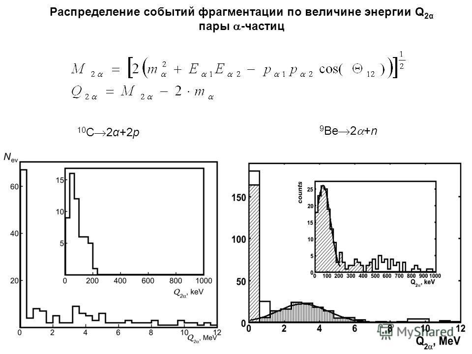 9 Be 2 +n 10 С 2α+2p Распределение событий фрагментации по величине энергии Q 2α пары -частиц