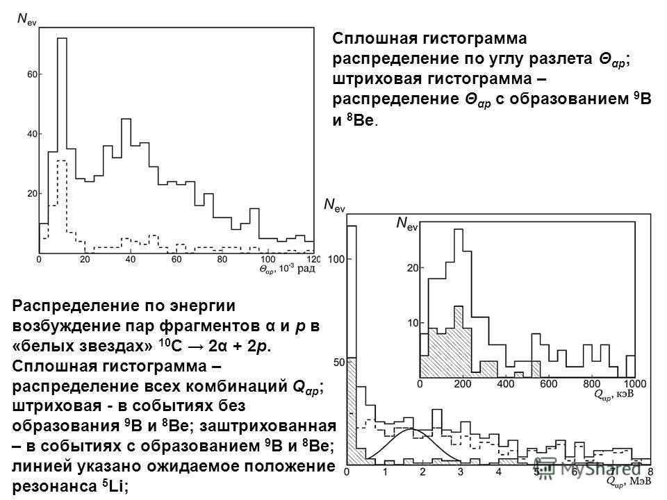 Сплошная гистограмма распределение по углу разлета Θ αp ; штриховая гистограмма – распределение Θ αp с образованием 9 B и 8 Be. Распределение по энергии возбуждение пар фрагментов α и p в «белых звездах» 10 С 2α + 2p. Сплошная гистограмма – распредел