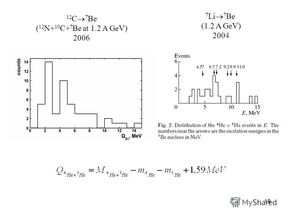 18 12 C 7 Be ( 12 N+ 10 C+ 7 Be at 1.2 A GeV) 2006 7 Li 7 Be (1.2 A GeV) 2004