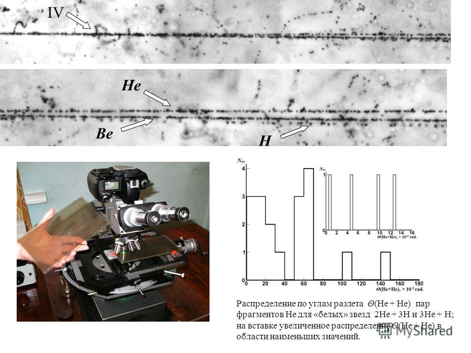 He H Be IV Распределение по углам разлета Θ(He + He) пар фрагментов He для «белых» звезд 2He + 3H и 3He + H; на вставке увеличенное распределение Θ(He + He) в области наименьших значений.
