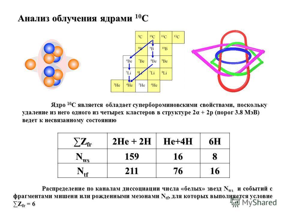 Z fr 2He + 2H He+4H6H N ws 159168 N tf 2117616 Распределение по каналам диссоциации числа «белых» звезд N ws и событий с фрагментами мишени или рожденными мезонами N tf, для которых выполняется условие Z fr = 6 Ядро 10 C является обладает супербороми