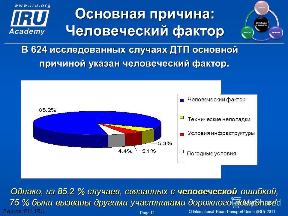 © International Road Transport Union (IRU) 2011 Page 12 Основная причина: Человеческий фактор В 624 исследованных случаях ДТП основной причиной указан человеческий фактор. Однако, из 85.2 % случаев, связанных с человеческой ошибкой, 75 % были вызваны