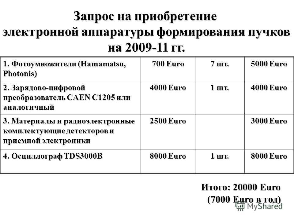 1. Фотоумножители (Hamamatsu, Photonis) 700 Euro 7 шт. 5000 Euro 2. Зарядово-цифровой преобразователь CAEN C1205 или аналогичный 4000 Euro 1 шт. 4000 Euro 3. Материалы и радиоэлектронные комплектующие детекторов и приемной электроники 2500 Euro 3000