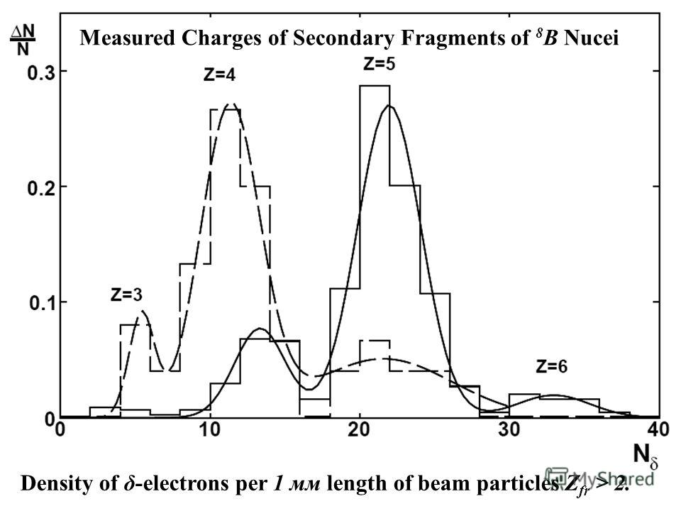 Measured Charges of Secondary Fragments of 8 В Nucei Density of δ-electrons per 1 мм length of beam particles Z fr > 2.