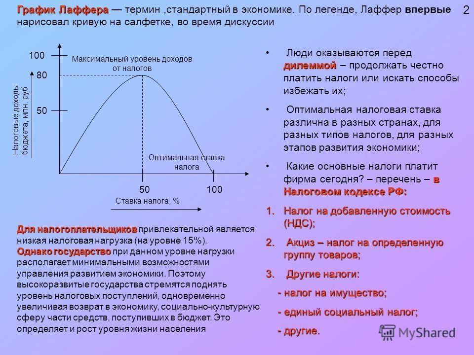 Исследования а лаффера кривая лаффера шпора