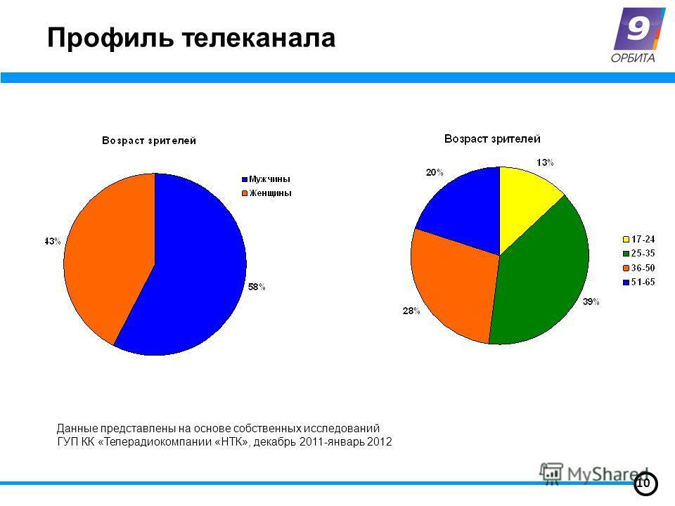 Профиль телеканала 10 Данные представлены на основе собственных исследований ГУП КК «Телерадиокомпании «НТК», декабрь 2011-январь 2012