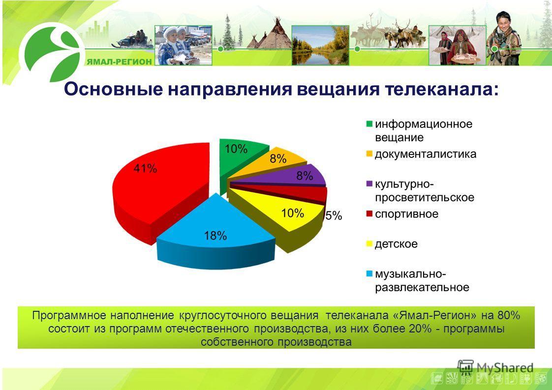 11 Основные направления вещания телеканала: Программное наполнение круглосуточного вещания телеканала «Ямал-Регион» на 80% состоит из программ отечественного производства, из них более 20% - программы собственного производства