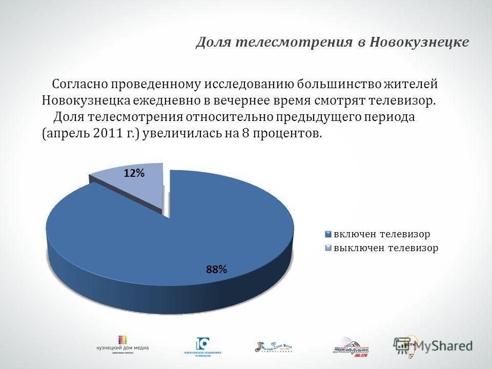 Согласно проведенному исследованию большинство жителей Новокузнецка ежедневно в вечернее время смотрят телевизор. Доля телесмотрения относительно предыдущего периода (апрель 2011 г.) увеличилась на 8 процентов. Доля телесмотрения в Новокузнецке