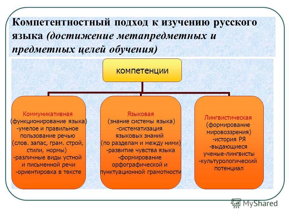 Компетентностный подход к изучению русского языка (достижение метапредметных и предметных целей обучения) компетенции Коммуникативная (функционирование языка) -умелое и правильное пользование речью (слов. запас, грам. строй, стили, нормы) -различные