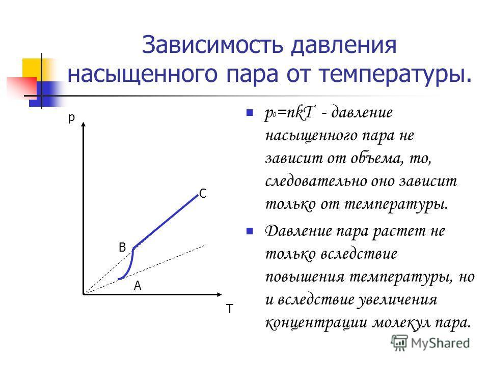 Зависимость давления насыщенного пара от температуры. p 0 =nkT - давление насыщенного пара не зависит от объема, то, следовательно оно зависит только от температуры. Давление пара растет не только вследствие повышения температуры, но и вследствие уве
