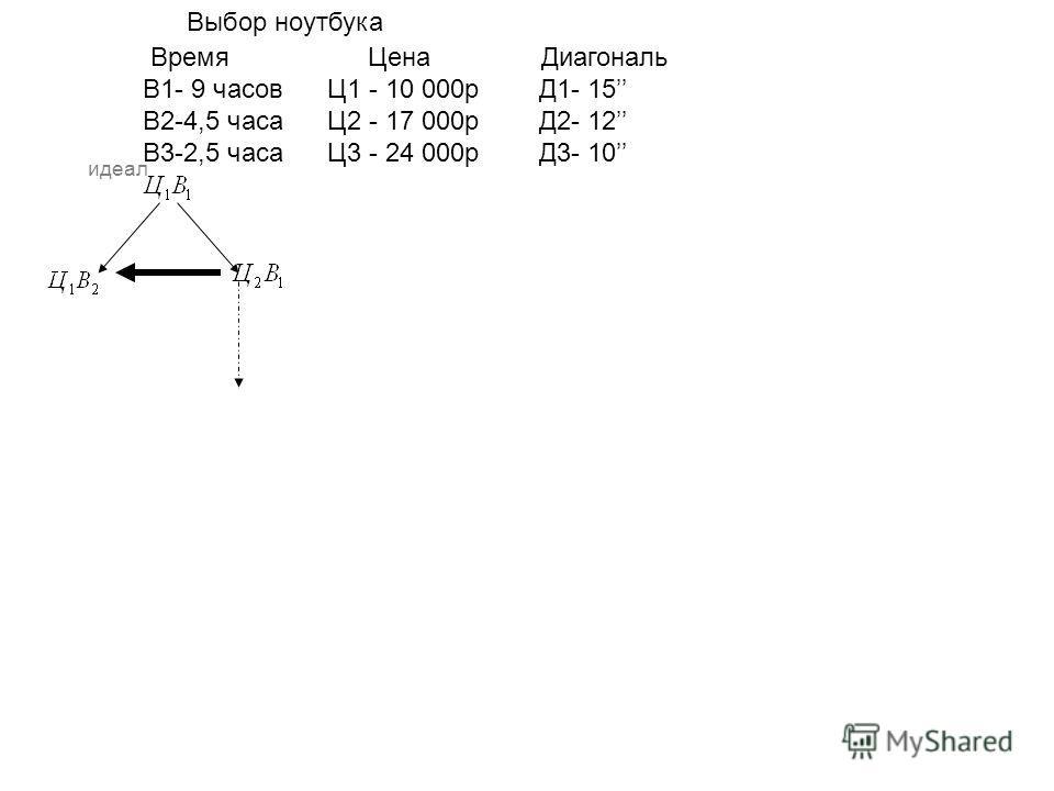 Выбор ноутбука Время Цена Диагональ В1- 9 часов Ц1 - 10 000р Д1- 15 В2-4,5 часа Ц2 - 17 000р Д2- 12 В3-2,5 часа Ц3 - 24 000р Д3- 10 идеал