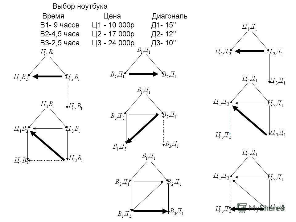Выбор ноутбука Время Цена Диагональ В1- 9 часов Ц1 - 10 000р Д1- 15 В2-4,5 часа Ц2 - 17 000р Д2- 12 В3-2,5 часа Ц3 - 24 000р Д3- 10