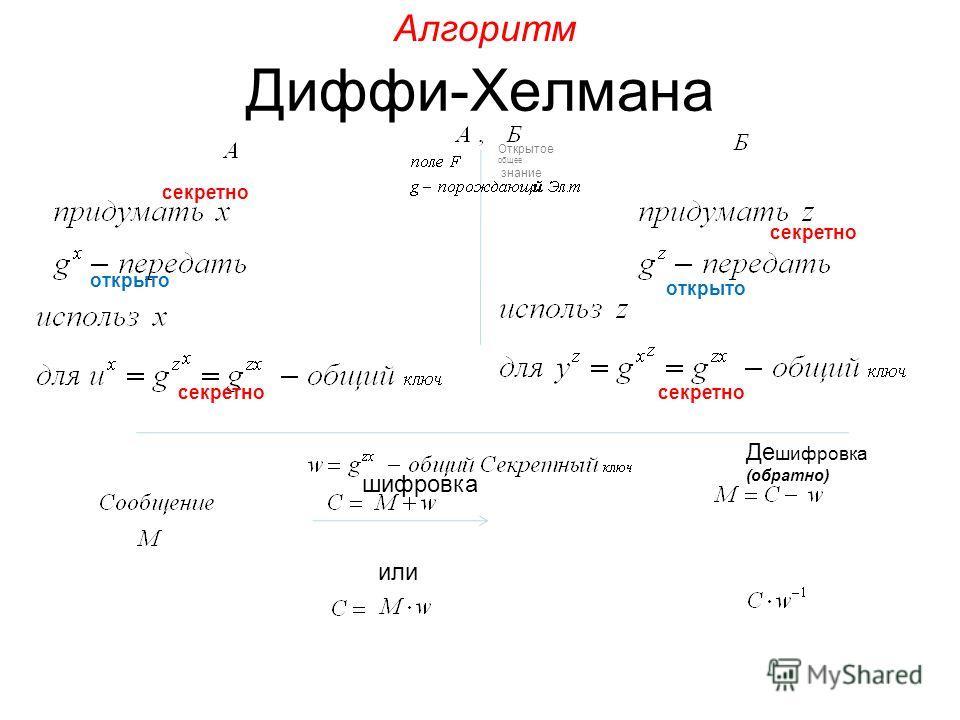 Диффи-Хелмана Открытое общее знание шифровка или Де шифровка (обратно) Алгоритм секретно открыто секретно