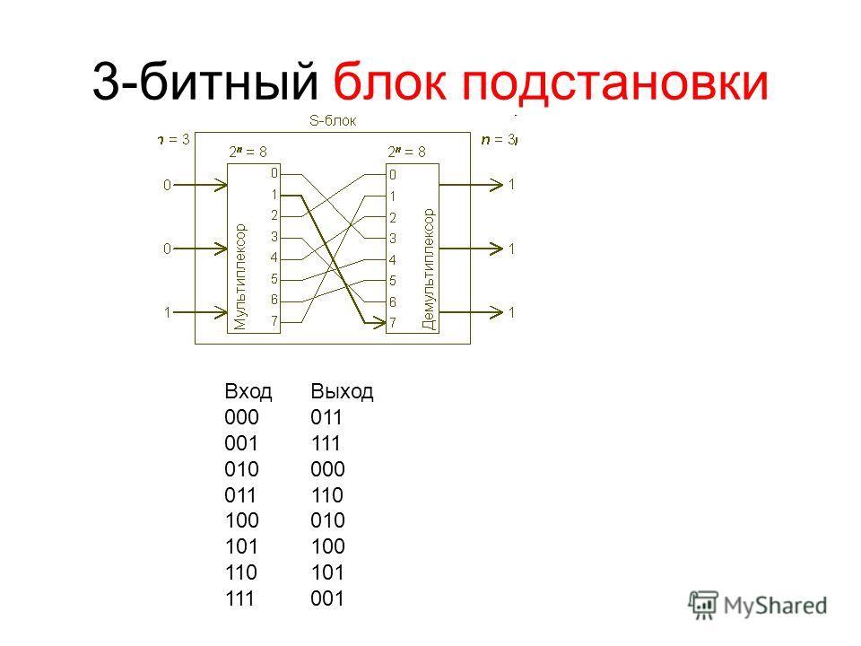 3-битный блок подстановки ВходВыход 000011 001111 010000 011110 100010 101100 110101 111001