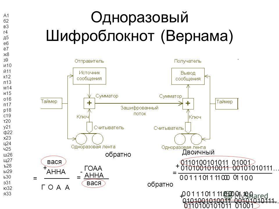Одноразовый Шифроблокнот (Вернама) АННА вася + = ГО АА Двоичный 0110100101011 01001 0101001010011 00101010111….. + = 000 0 00 0001 1 111111 1 000 0 0 0001 1 11111 11 0 0110100101011 01001 + обратно вася - АННА ГОАА = А0 б1 в2 г3 д4 е5 ё6 ж7 з8 и9 й10