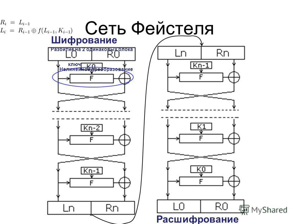 Сеть Фейстеля Расшифрование Шифрование Разбитие на 2 одинаковых блока Нелинейное преобразование ключ