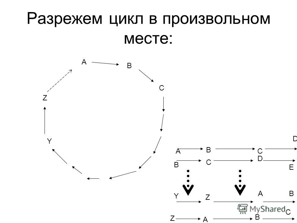 A B C Z Разрежем цикл в произвольном месте: B AC B A C Z Y D BAC Z Y B C D E