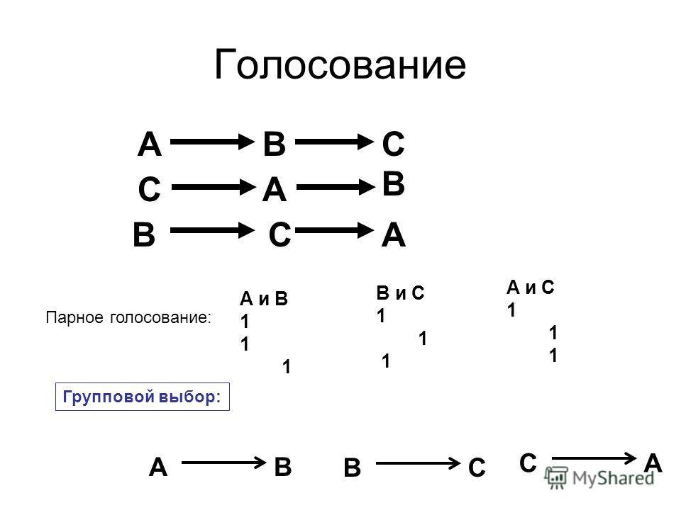 Голосование BAC B AC BAC A и B 1 B и С 1 A и С 1 Парное голосование: Групповой выбор: BA CB AC