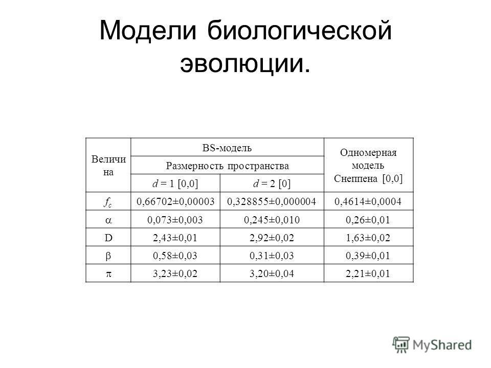 Модели биологической эволюции. Величи на BS модель Одномерная модель Снеппена [0,0] Размерность пространства d = 1 [0,0]d = 2 [0] fcfc 0,66702±0,000030,328855±0,0000040,4614±0,0004 0,073±0,0030,245±0,0100,26±0,01 D2,43±0,012,92±0,021,63±0,02 0,58±0,0